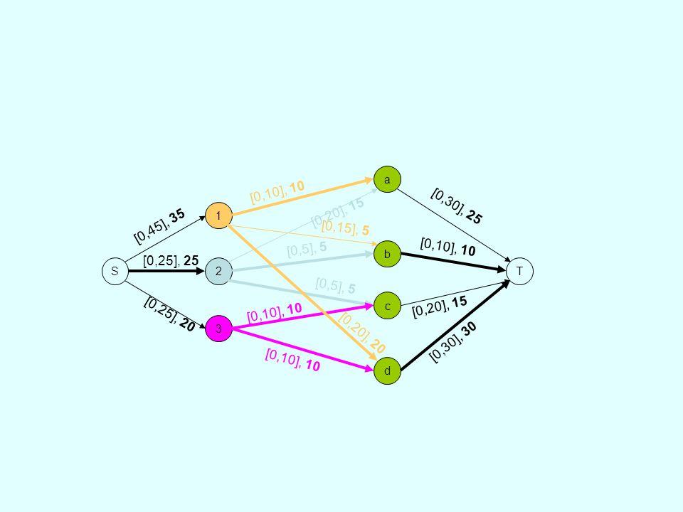 S 1. 2. 3. a. b. d. c. T. [0,10], 10. [0,15], 5. [0,20], 20. [0,20], 15. [0,5], 5. [0,45], 35.